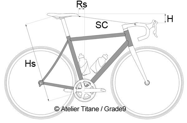 Mesures définissant la position d'un cycliste